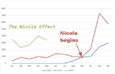 the-nicola-effect-graph-arrow-resize