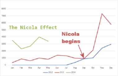 the-nicola-effect-graph-arrow-resize